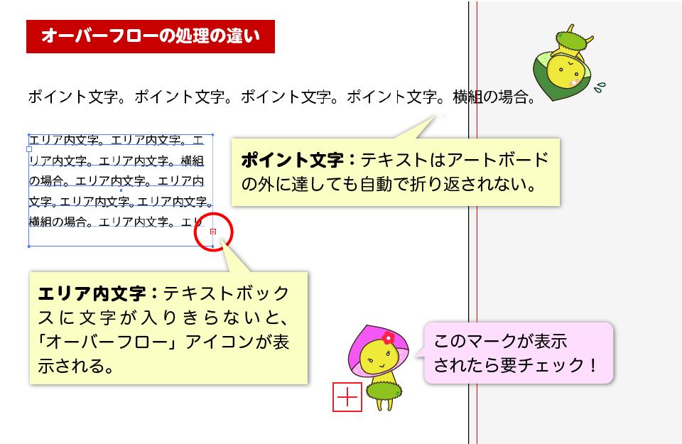 ポイント文字:テキストはアートボードの外に達しても自動で折り返されない。エリア内文字:テキストボックスに文字が入りきらないと、「オーバーフロー」アイコンが表示される。