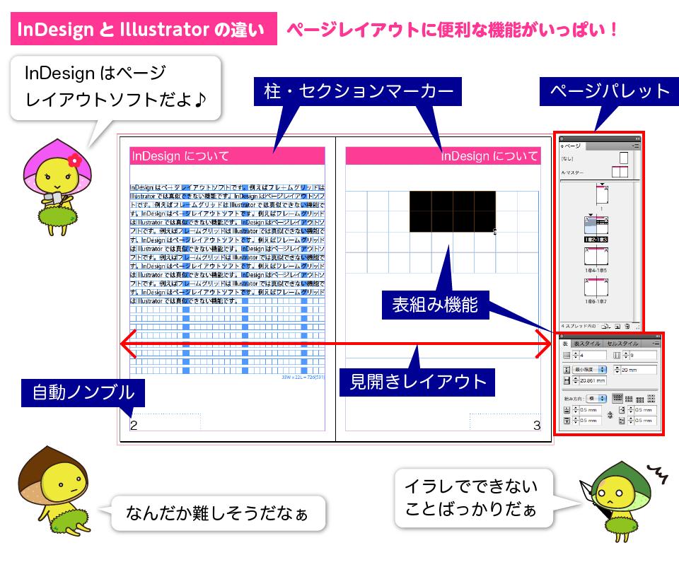 InDesignとIllustratorの違い1:InDesignはページレイアウトソフト