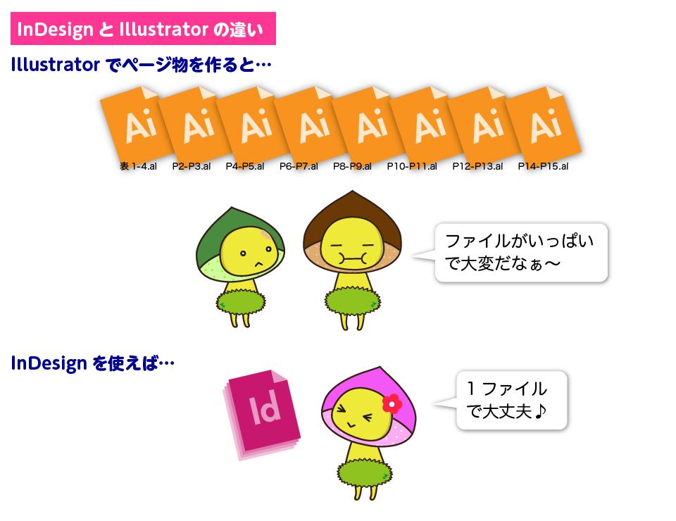 InDesignとIllustratorの違い2:Illustratorでページものを作ると修正が大変。でもInDesignなら大量ページも効率よく作業できます。