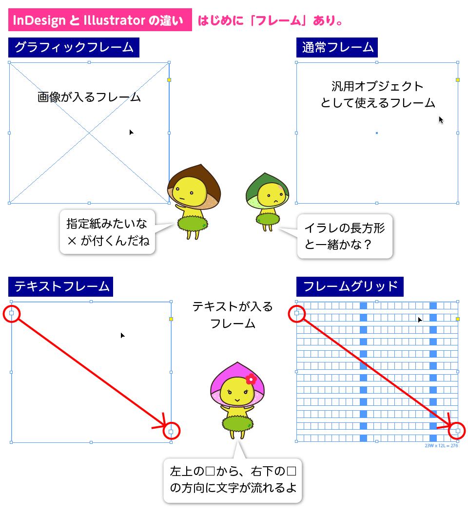 InDesignの4つのフレームの説明